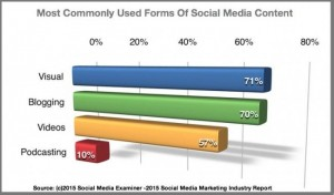 common form of ocial media content