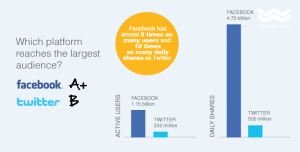 Facebook and Twitter comparitive graph