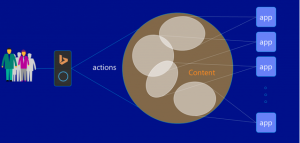Content action graphic representation