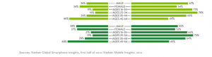 nielson mobile app study report
