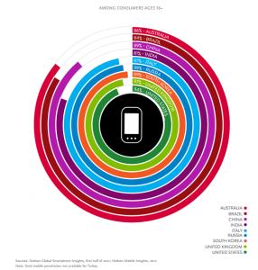 mobile app consumption chart