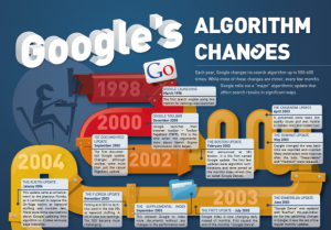 Google_Algorithm_Changes-2012