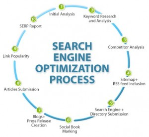 search_engine_optimisation timeline