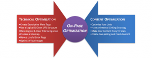 achieve onpage optimization in 2016