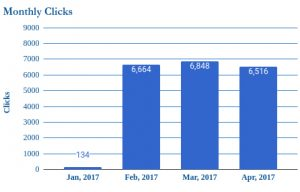 monthly-clicks