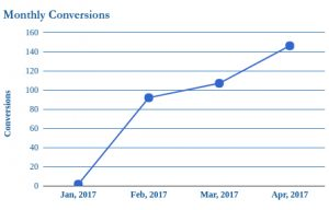 monthly-conversions