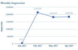 monthly-impression