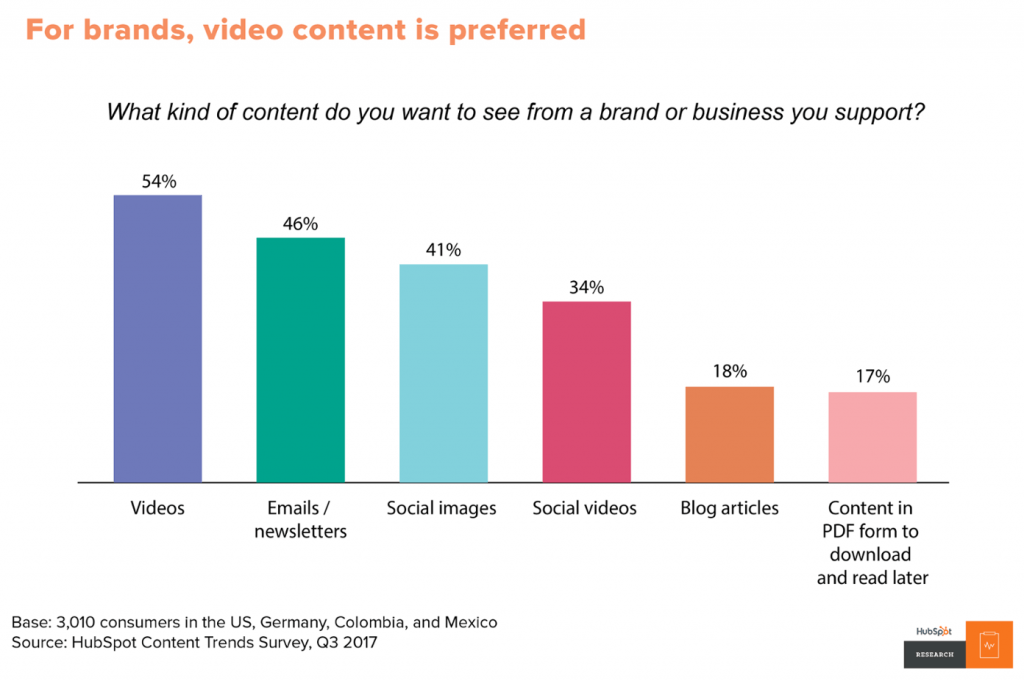 video content marketing 2019