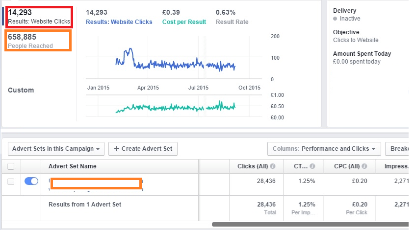 Facebook-marketing-result