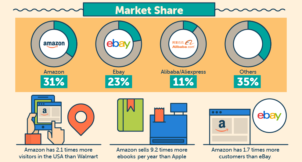 amazon-market-share